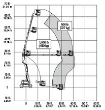 JLG 600A articulating boom lift reach